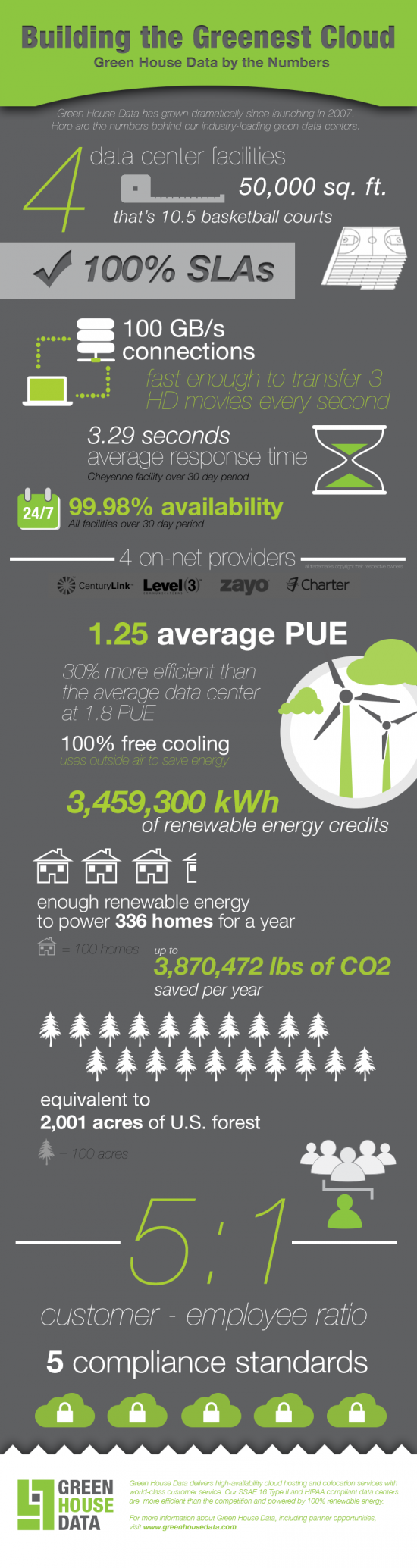 building the greenest cloud infographic