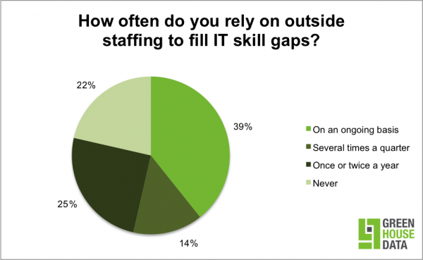 Most IT professionals must outsource at least once per year
