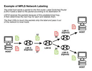 Example of MPLS Network Labeling