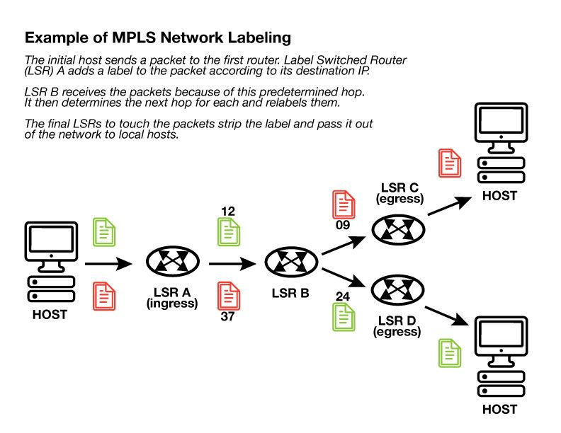 multi protocol label switching mpls essay Cisco multiprotocol label switching (mpls) helps build next-generation networks for advanced, value-added services over one infrastructure.