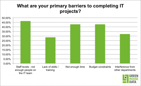 Survey results show barriers to completing IT projects