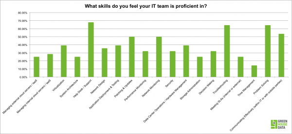 IT team proficiency survey results