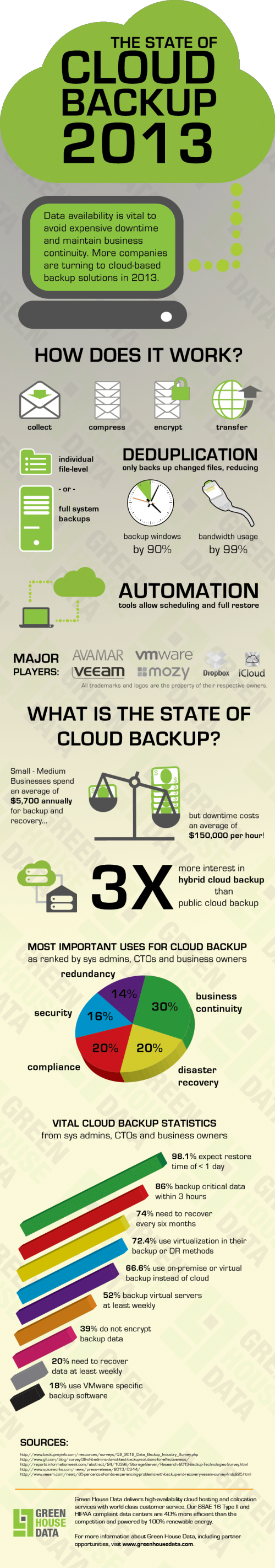 Cloud backup infographic