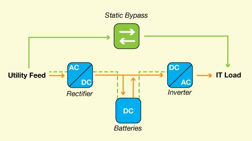 How UPS Eco-modes Save Energy and Reduce Data Center Emissions ... Ups Static Byp Wiring Diagram on