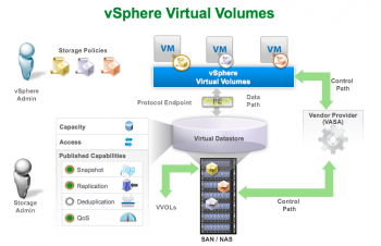 vSphere Virtual Volumes diagram