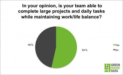 Most IT professionals say they have a good work life balance