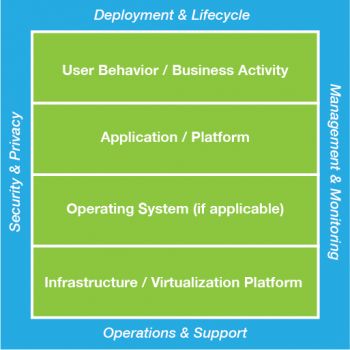 a cloud governance policy model