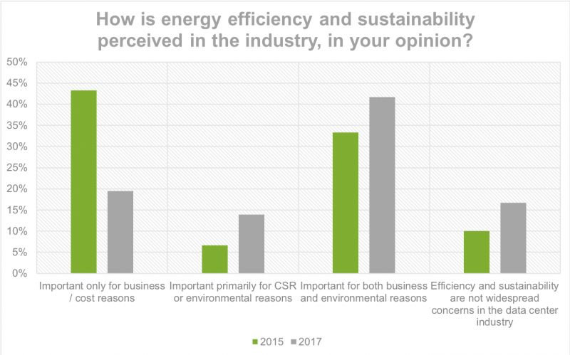 How is energy efficiency and sustainability perceived in the data center industry
