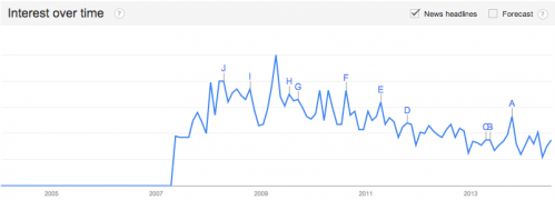 green data center interest trend over time