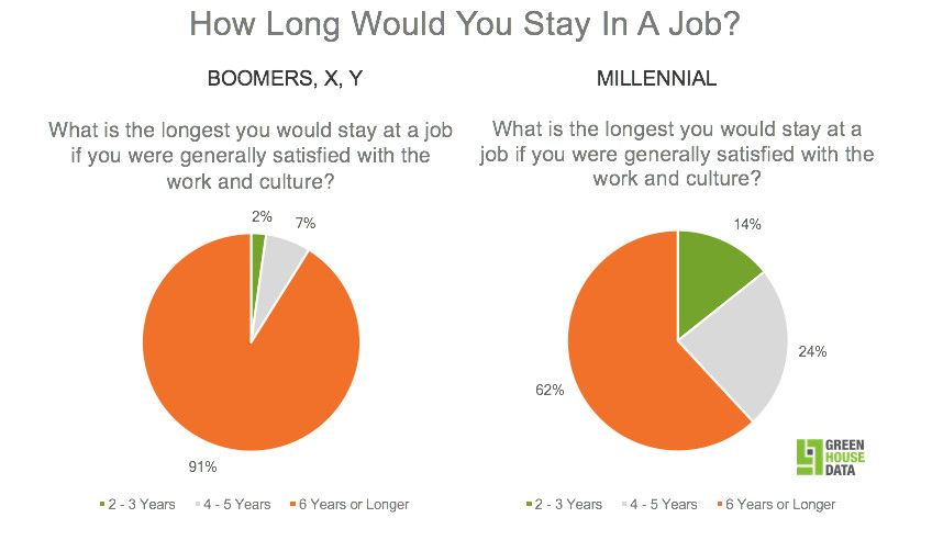 how long would millennials stay in a job vs. baby boomers and gen x?
