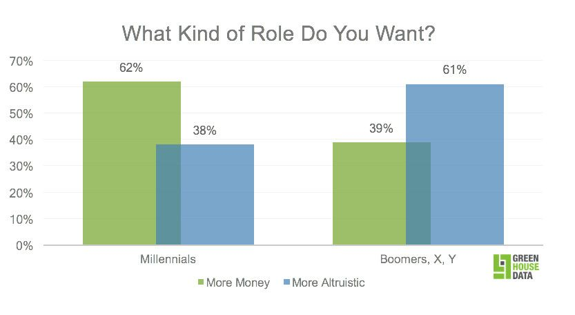 do millennials prefer jobs at sustainable or socially responsible companies?