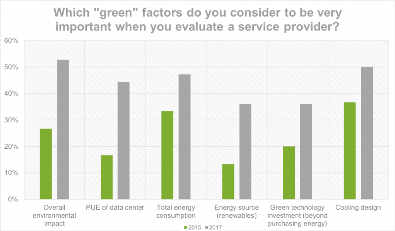 Which green factors are important when choosing an IT service provider?