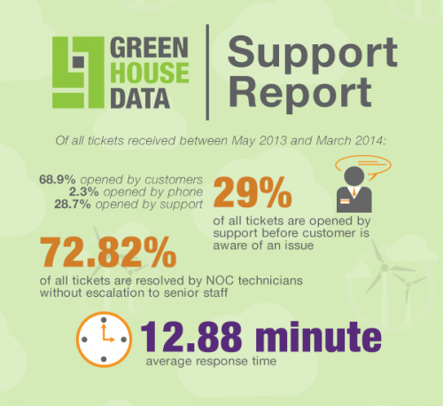 Green House Data Support Report