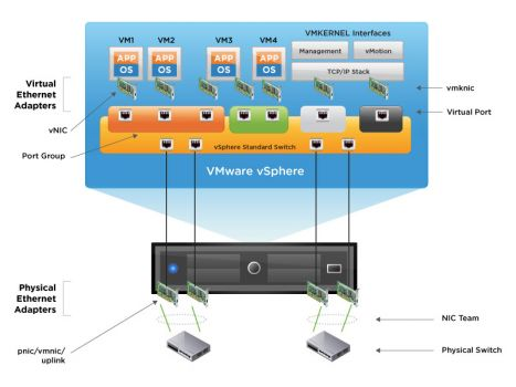 virtualized network