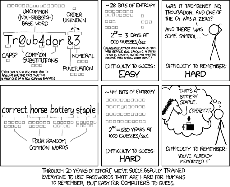 password strength diagram