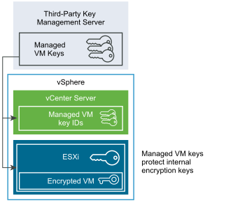 advantages of policy based vm encryption