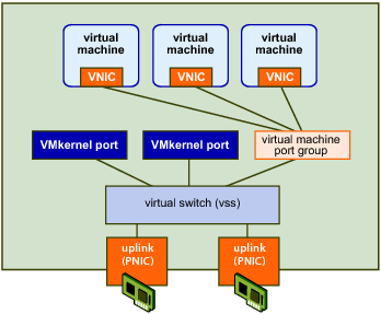 VMware vSwitch diagram