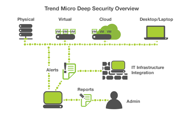 trend micro deep security overview diagram