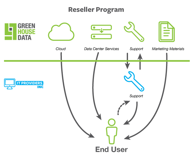 Reseller Program Diagram