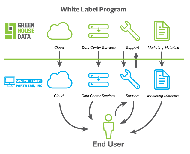 Diagram of How The White Label Partner Program Works